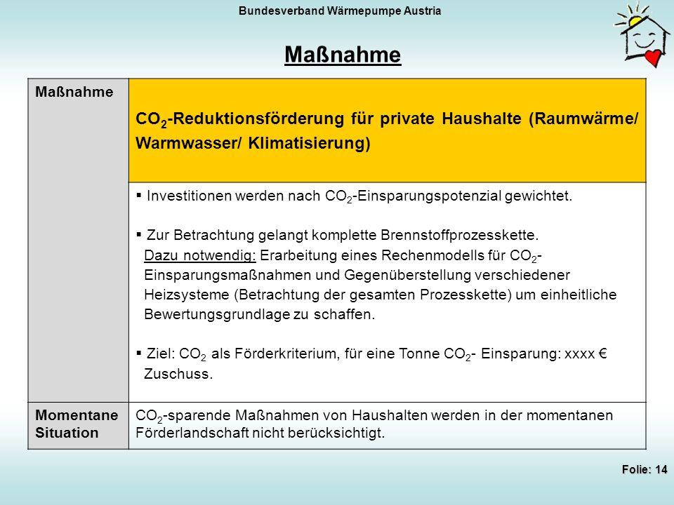 Bundesverband Wärmepumpe Austria Folie: 14 Maßnahme CO 2 -Reduktionsförderung für private Haushalte (Raumwärme/ Warmwasser/ Klimatisierung)  Investitionen werden nach CO 2 -Einsparungspotenzial gewichtet.