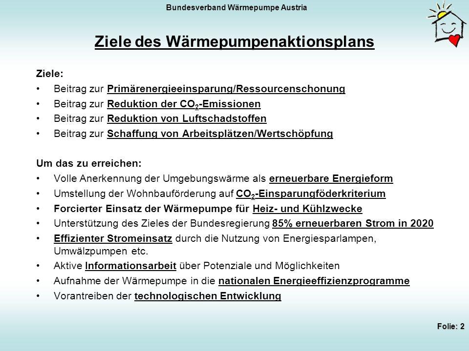 Bundesverband Wärmepumpe Austria Folie: 2 Ziele: Beitrag zur Primärenergieeinsparung/Ressourcenschonung Beitrag zur Reduktion der CO 2 -Emissionen Beitrag zur Reduktion von Luftschadstoffen Beitrag zur Schaffung von Arbeitsplätzen/Wertschöpfung Um das zu erreichen: Volle Anerkennung der Umgebungswärme als erneuerbare Energieform Umstellung der Wohnbauförderung auf CO 2 -Einsparungföderkriterium Forcierter Einsatz der Wärmepumpe für Heiz- und Kühlzwecke Unterstützung des Zieles der Bundesregierung 85% erneuerbaren Strom in 2020 Effizienter Stromeinsatz durch die Nutzung von Energiesparlampen, Umwälzpumpen etc.