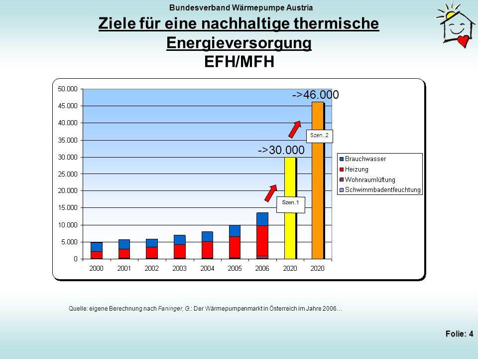Bundesverband Wärmepumpe Austria Folie: 4 Ziele für eine nachhaltige thermische Energieversorgung EFH/MFH Szen.1 Szen..2 Quelle: eigene Berechnung nach Faninger, G.: Der Wärmepumpenmarkt in Österreich im Jahre 2006… ->30.000 ->46.000