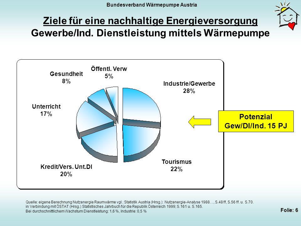 Bundesverband Wärmepumpe Austria Folie: 6 Ziele für eine nachhaltige Energieversorgung Gewerbe/Ind.