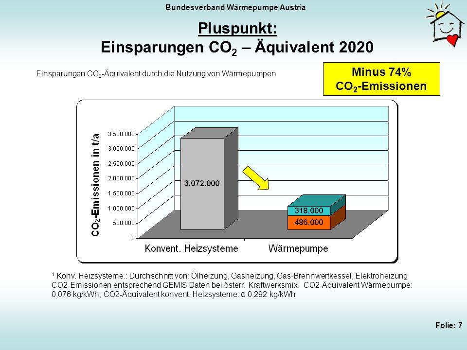 Bundesverband Wärmepumpe Austria Folie: 8 Pluspunkt: Reduktion Energie f.