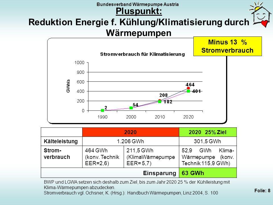 Bundesverband Wärmepumpe Austria Folie: 9 Pluspunkt: Zusätzliche Beschäftigung der Wärmepumpenbranche Zusätzliche Arbeitsplätze 2020 Direkter Beschäftigungseffekt2.411 Indirekter Beschäftigungseffekt1.194 Primärer Beschäftigungseffekt3.605 Sekundärer Beschäftigungseffekt1.664 Beschäftigungseffekt total5.269 Beschäftigung incl.