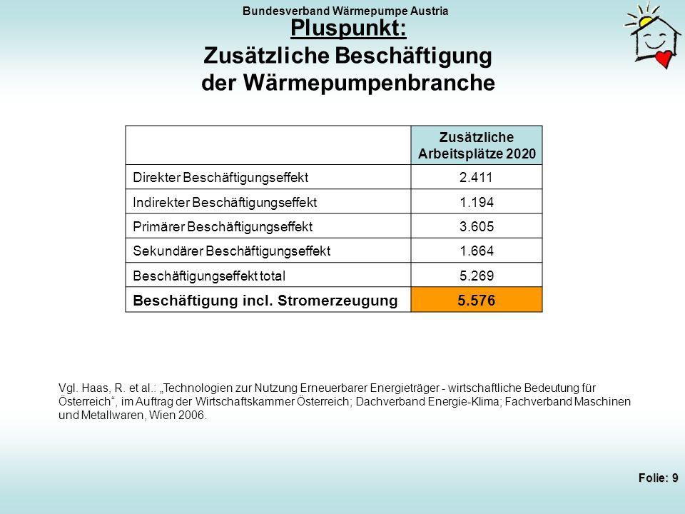 Bundesverband Wärmepumpe Austria Folie: 10 Chance: Effizienzsteigerung = Reduktion des Stromverbrauchs Abb.