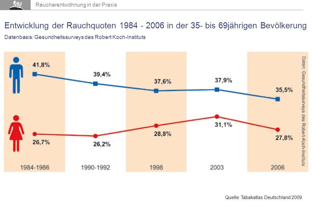 Raucherentwöhnung in der Praxis Entwicklung der Rauchquoten 1984 - 2006 in der 35- bis 69jährigen Bevölkerung Datenbasis: Gesundheitssurveys des Robert Koch-Instituts Quelle: Tabakatlas Deutschland 2009