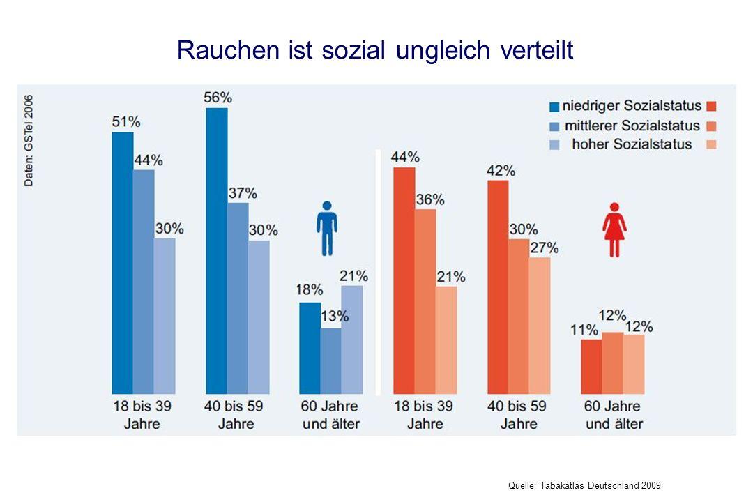 Rauchen ist sozial ungleich verteilt Quelle: Tabakatlas Deutschland 2009