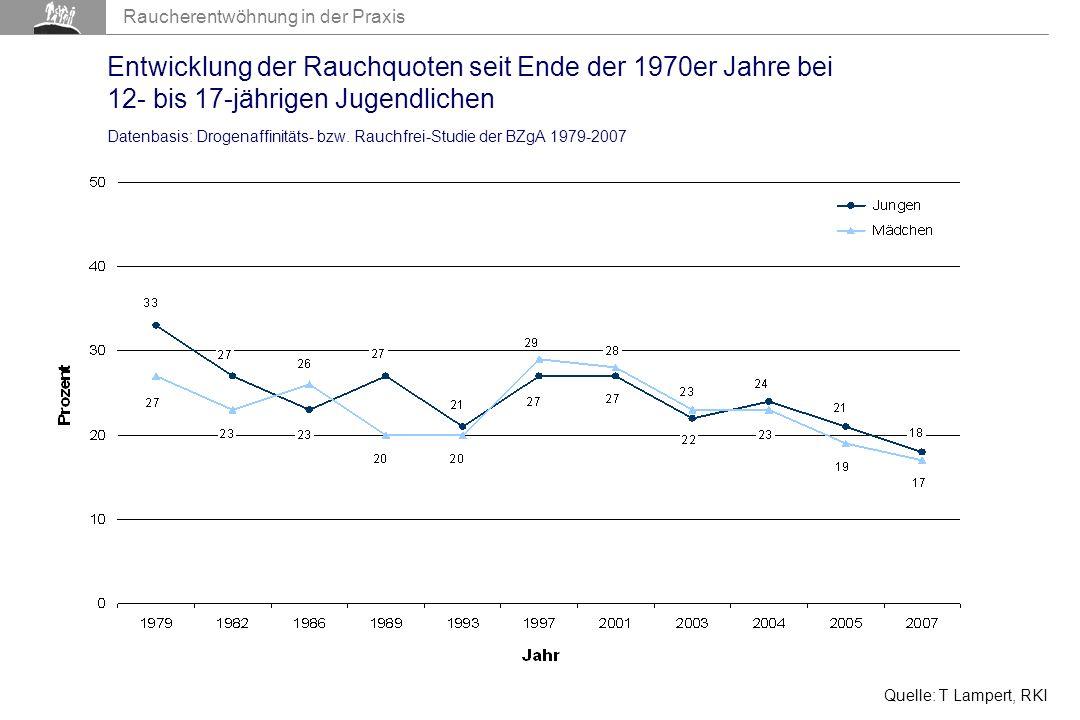 Raucherentwöhnung in der Praxis Entwicklung der Rauchquoten seit Ende der 1970er Jahre bei 12- bis 17-jährigen Jugendlichen Datenbasis: Drogenaffinitäts- bzw.
