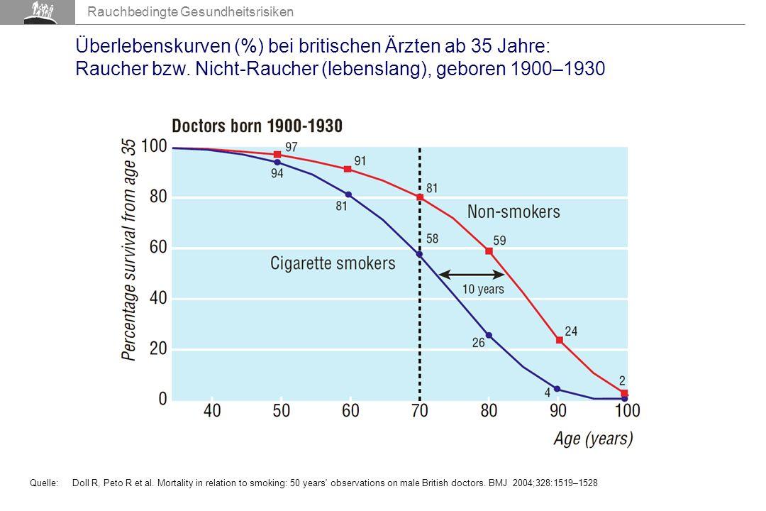 Rauchbedingte Gesundheitsrisiken Überlebenskurven (%) bei britischen Ärzten ab 35 Jahre: Raucher bzw.