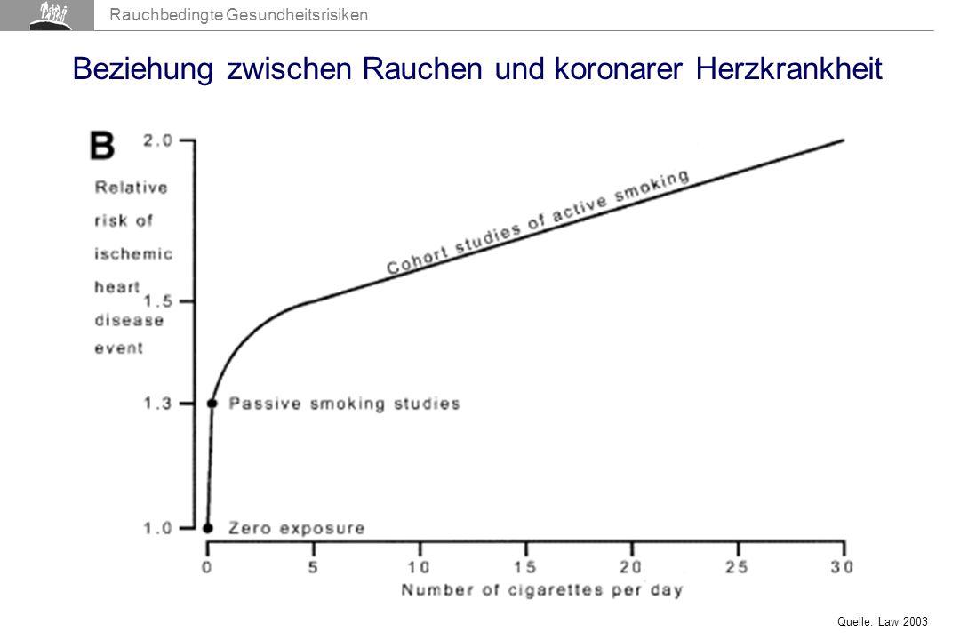 Rauchbedingte Gesundheitsrisiken Beziehung zwischen Rauchen und koronarer Herzkrankheit Quelle: Law 2003