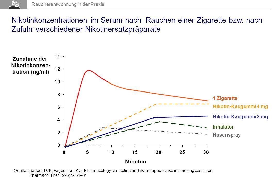 Raucherentwöhnung in der Praxis Nikotinkonzentrationen im Serum nach Rauchen einer Zigarette bzw.