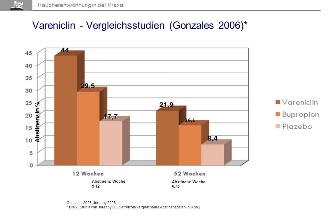 AIR 2007 Raucherentwöhnung in der Praxis Vareniclin - Vergleichsstudien (Gonzales 2006)* Gonzales 2006; Jorenby 2006; * Die 2.