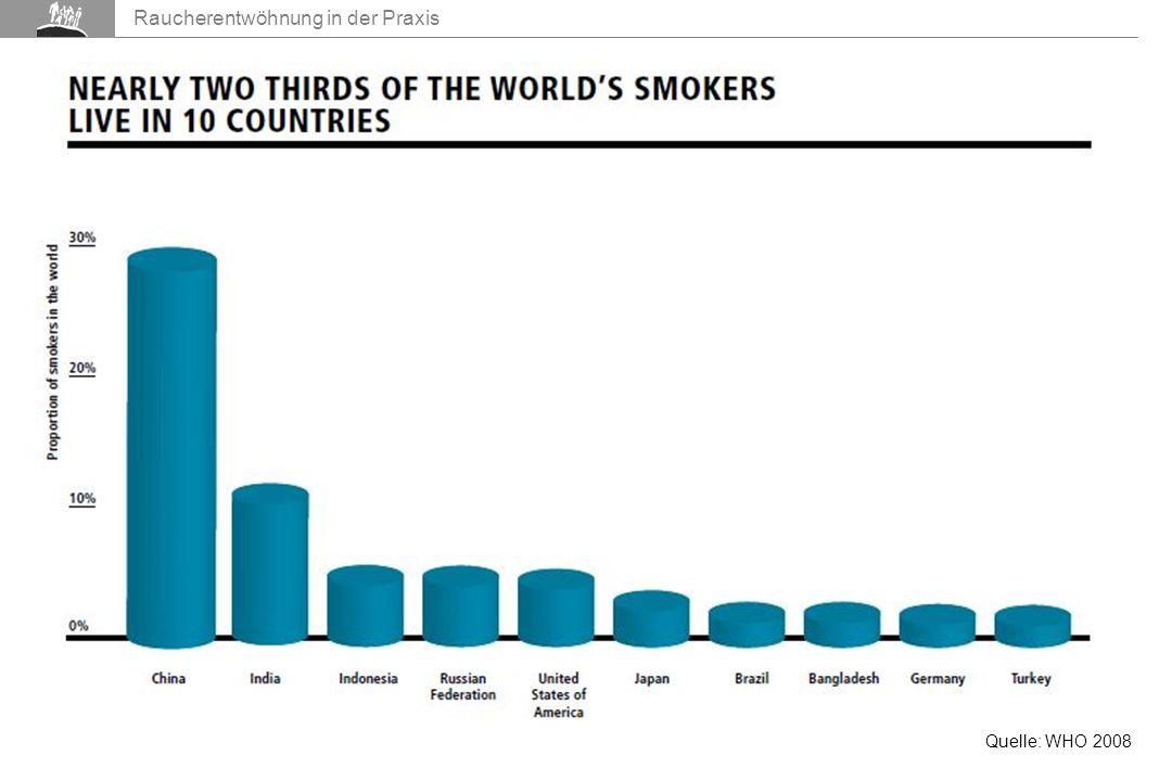 Raucherentwöhnung in der Praxis Quelle: WHO 2008