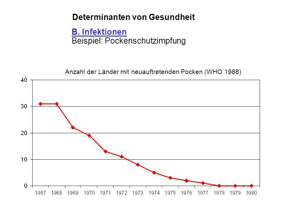 Determinanten von Gesundheit Sterberate an Pocken, England & Wales, 1840 - 1920 Kostenlose Impfung Impfzwang verschärft B. Infektionen Beispiel: Pocke