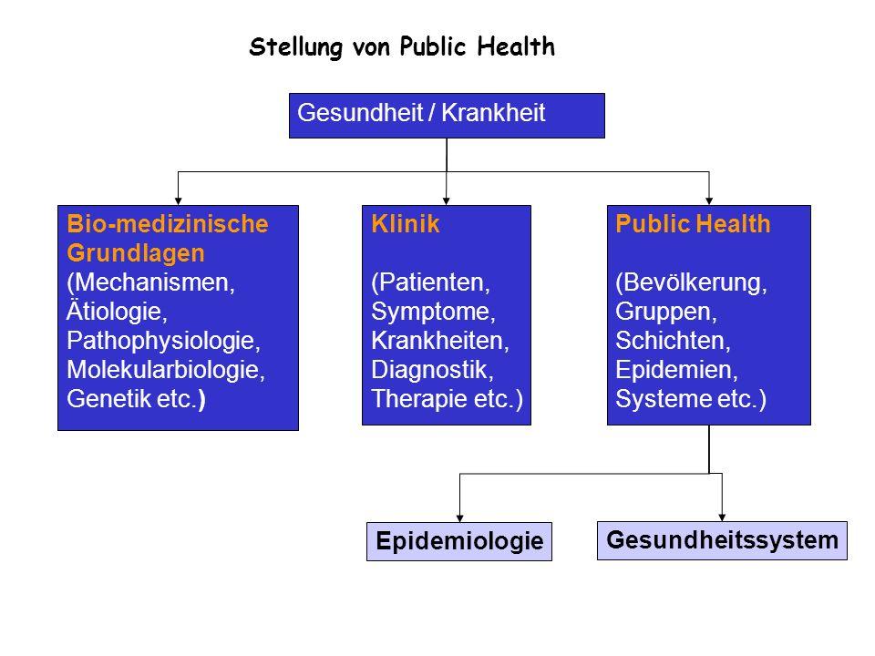 Definition: Public Health verfolgt das Ziel, durch organisierte Anstrengungen der Gesellschaft - die Gesundheit zu fördern, - Krankheiten vorzubeugen