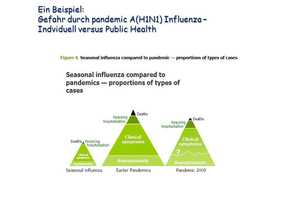 Ein Beispiel: Gefahr durch pandemic A(H1N1) Influenza – Indviduell versus Public Health