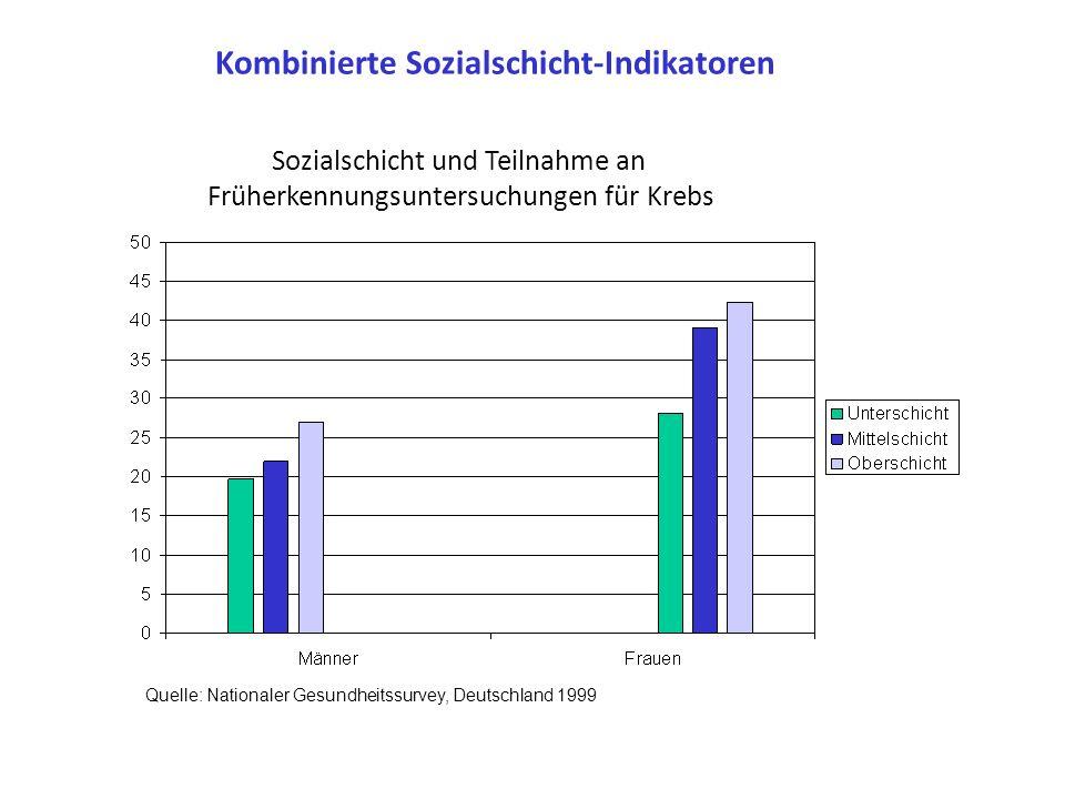 Soziale Schicht und Risikofaktoren Risikofaktorenprävalenz (%) Ausbildungsdauer (Jahre) unteremittlereobere Rauchen 352715 BMI > 30 29169 Freizeitspor
