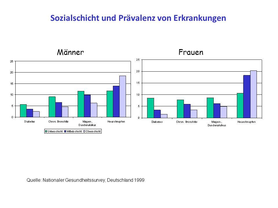 Sozialschicht und Teilnahme an Früherkennungsuntersuchungen für Krebs Quelle: Nationaler Gesundheitssurvey, Deutschland 1999 Kombinierte Sozialschicht