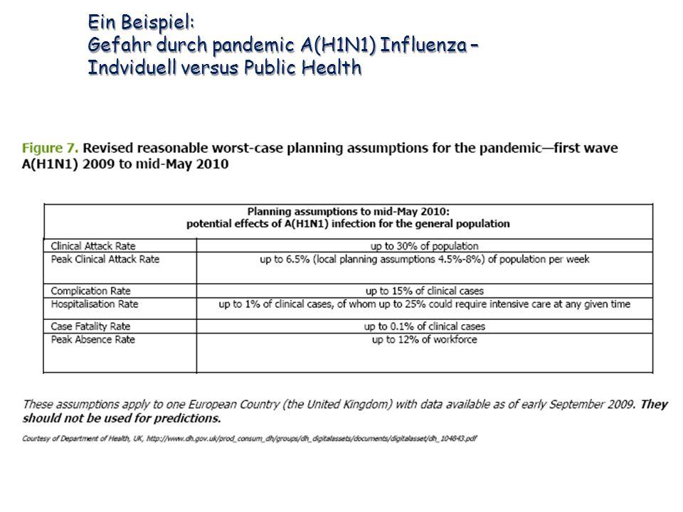 Determinanten von Gesundheit A.Genetische Disposition Beispiele: 1.