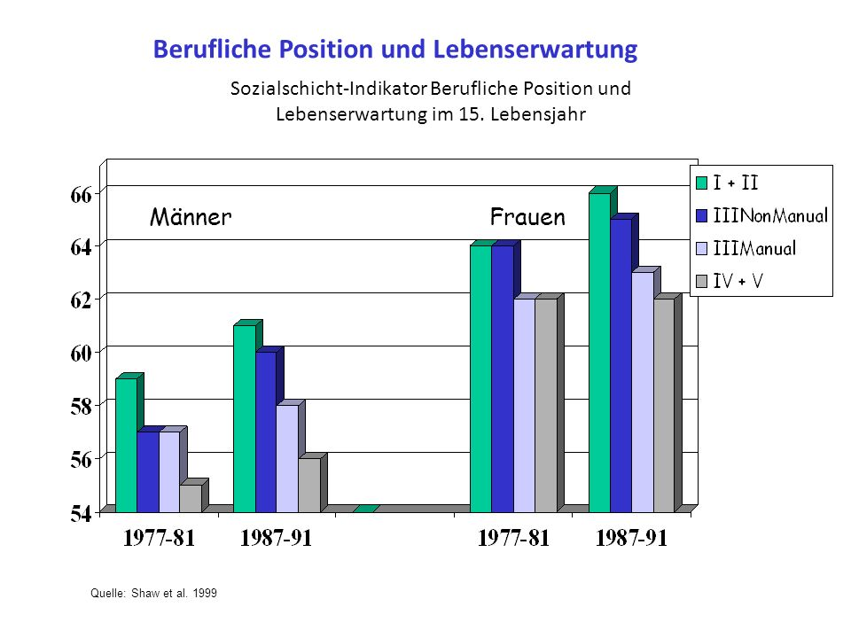 Sozialschicht-Indikator Bildung und Lebenserwartung im 15. Lebensjahr Quelle: SOEP. Klein 1996 Bildung und Lebenserwartung Männer Frauen