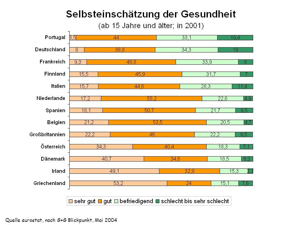 Rauchprävalenz [%] Wohlhabendste Ärmste Quelle: Jarvis et al. 1999 Einkommen und Risikoverhalten