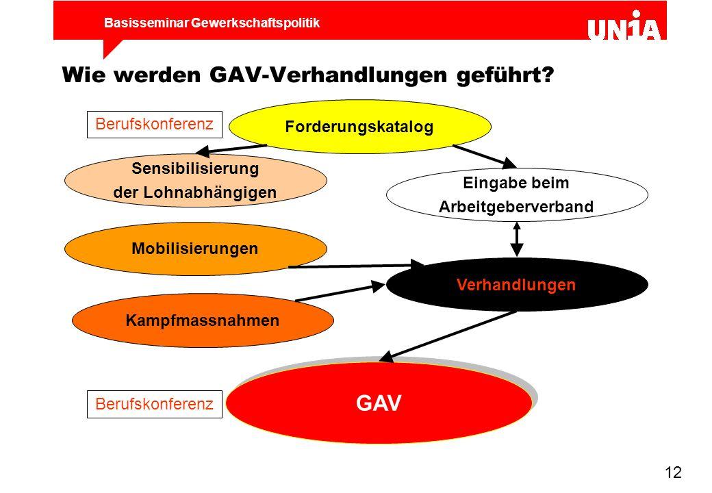 Basisseminar Gewerkschaftspolitik 12 Wie werden GAV-Verhandlungen geführt? Forderungskatalog Sensibilisierung der Lohnabhängigen Eingabe beim Arbeitge