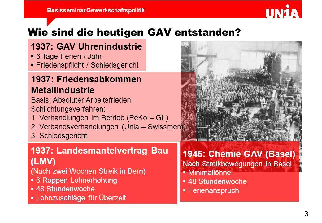 Basisseminar Gewerkschaftspolitik 4 Politische Bedeutung der GAV GAV = Anerkennung der Gewerkschaft als kollektive Vertretung der Lohnabhängigen GAV wurden nach vielen Auseinandersetzungen und harten Kämpfen erreicht.