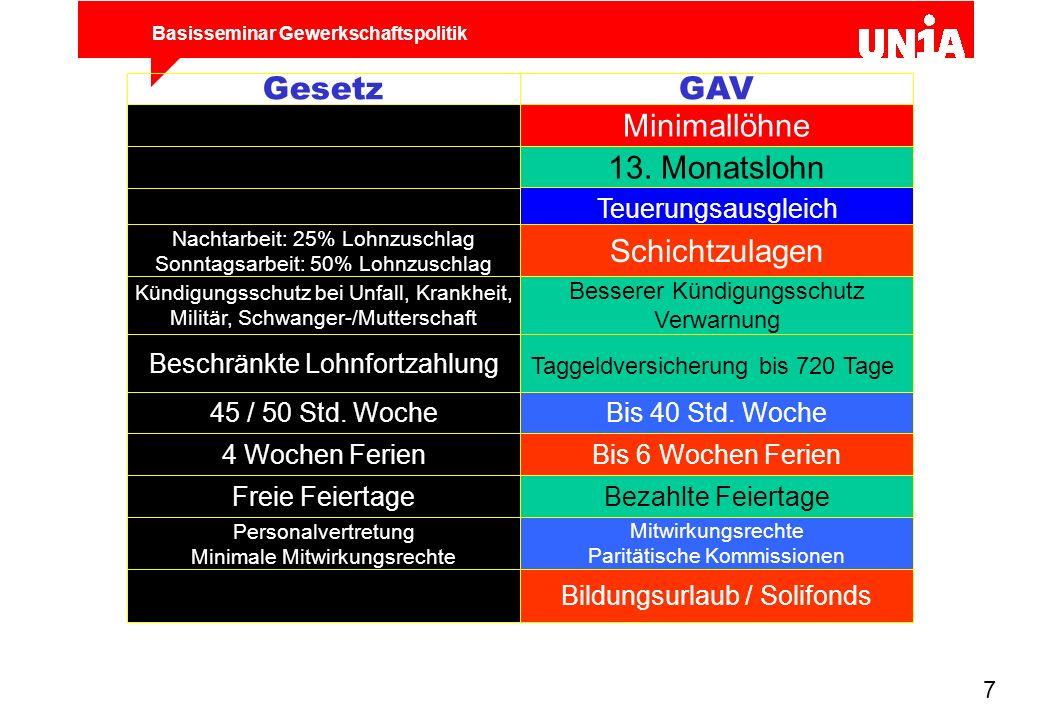 Basisseminar Gewerkschaftspolitik 7 4 Wochen Ferien 45 / 50 Std. Woche Freie Feiertage Nachtarbeit: 25% Lohnzuschlag Sonntagsarbeit: 50% Lohnzuschlag
