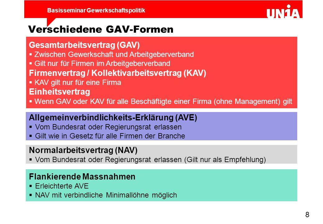 Basisseminar Gewerkschaftspolitik 9 GAV nützen auch Arbeitgebern Viele Arbeitgeber schätzen GAV-Vorteile:  Weniger Arbeitskonflikte = Stabilität  Zufriedenes Personal  Faire Arbeitsbedingungen für alle  Gleich lange Spiesse im Wettbewerb  Finanzierung der Weiterbildung Einige Arbeitgeber haben Mühe mit GAV:  Sie halten den GAV nicht ein  Sie wollen den GAV aushöhlen  Sie möchten den GAV abschaffen  Am liebsten hätten viele Arbeitgeber einen Rahmenvertrag, der die Friedenspflicht festlegt, jedoch keine materiellen Bedingungen garantiert.