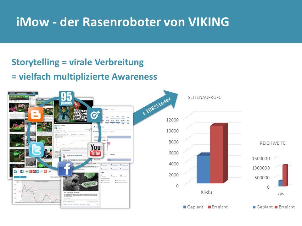 …die Geschichten verbreiten sich in Österreich Bis dato über 10.000 aktive Leser und 1.000.000 Reichweite (über alle Seeding-Maßnahmen) iMow - der Rasenroboter von VIKING