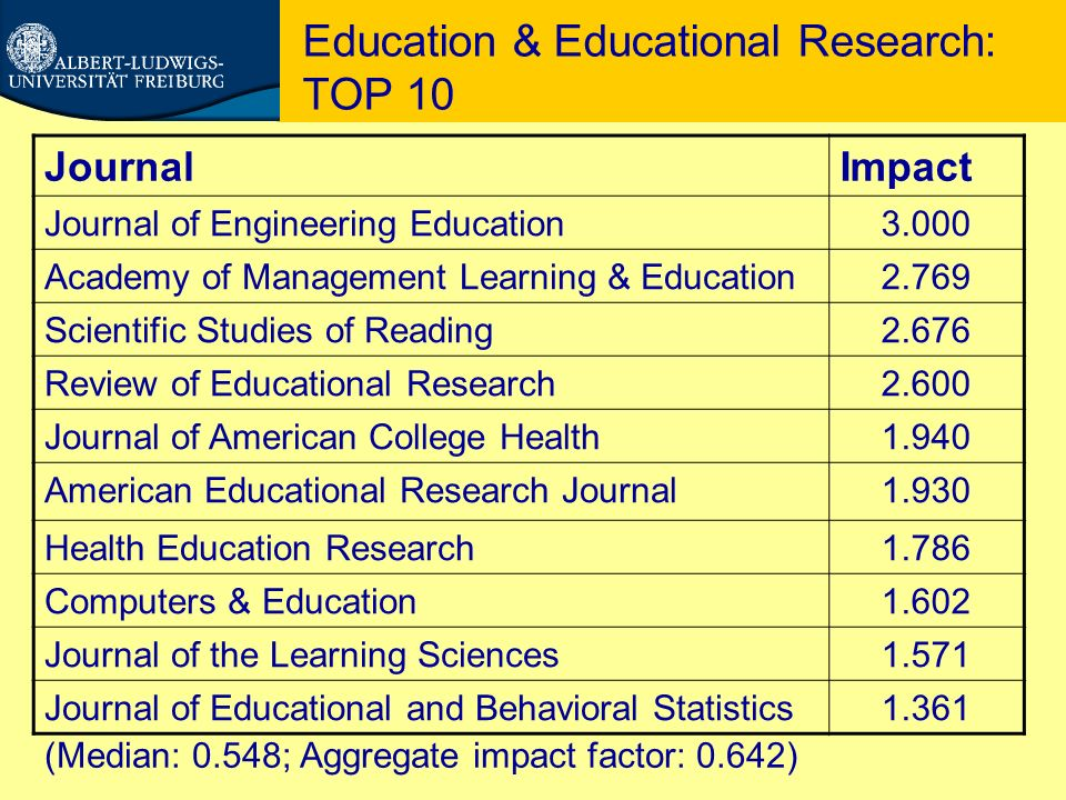 Education & Educational Research: TOP 10 JournalImpact Journal of Engineering Education3.000 Academy of Management Learning & Education2.769 Scientific Studies of Reading2.676 Review of Educational Research2.600 Journal of American College Health1.940 American Educational Research Journal1.930 Health Education Research1.786 Computers & Education1.602 Journal of the Learning Sciences1.571 Journal of Educational and Behavioral Statistics1.361 (Median: 0.548; Aggregate impact factor: 0.642)