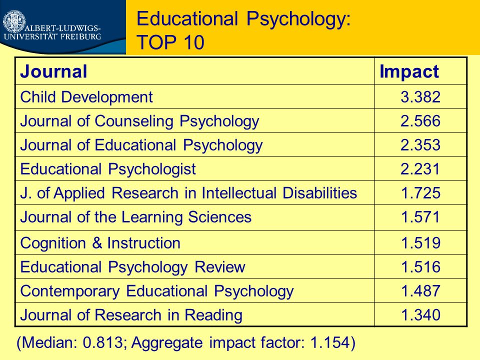 Educational Psychology: TOP 10 JournalImpact Child Development3.382 Journal of Counseling Psychology2.566 Journal of Educational Psychology2.353 Educa