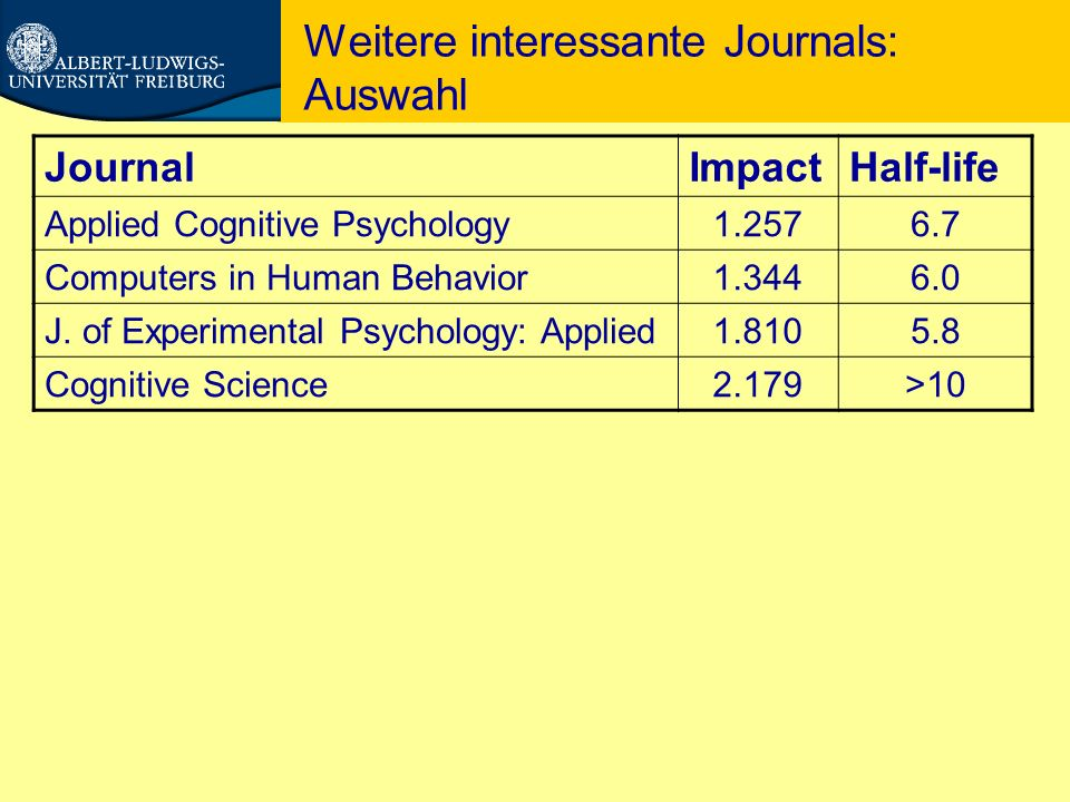 Weitere interessante Journals: Auswahl JournalImpactHalf-life Applied Cognitive Psychology1.2576.7 Computers in Human Behavior1.3446.0 J.