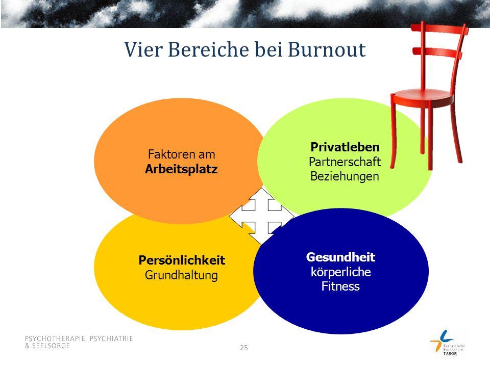 25 Persönlichkeit Grundhaltung Faktoren am Arbeitsplatz Privatleben Partnerschaft Beziehungen Gesundheit körperliche Fitness Vier Bereiche bei Burnout