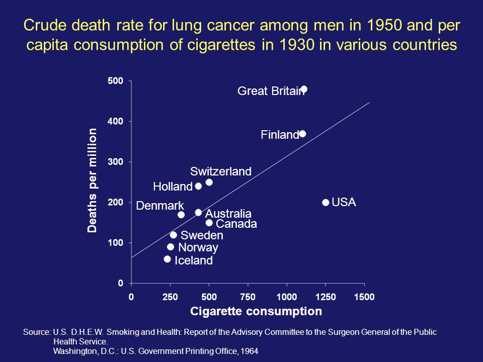 Crude death rate for lung cancer among men in 1950 and per capita consumption of cigarettes in 1930 in various countries Great Britain Switzerland Fin