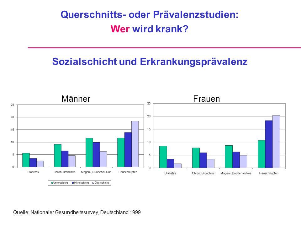 Sozialschicht und Erkrankungsprävalenz Quelle: Nationaler Gesundheitssurvey, Deutschland 1999 MännerFrauen Querschnitts- oder Prävalenzstudien: Wer wird krank?