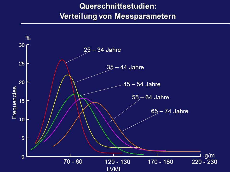 Querschnittsstudien: Verteilung von Messparametern 0 5 10 15 20 25 30 g/m % 220 - 230 170 - 180 120 - 130 70 - 80 65 – 74 Jahre 55 – 64 Jahre 45 – 54 Jahre 35 – 44 Jahre 25 – 34 Jahre Frequencies LVMI
