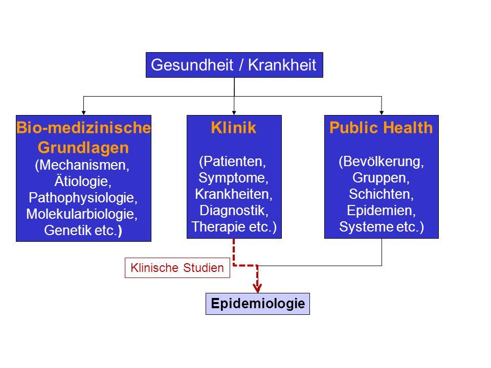 Epidemiologie ist eine Grundlagenwissenschaft der Gesundheitsforschung Sie erforscht - die Verteilung, - die Häufigkeit und - die Determinanten von physiologischen Parametern, Symptomen und Beschwerden sowie Krankheiten.