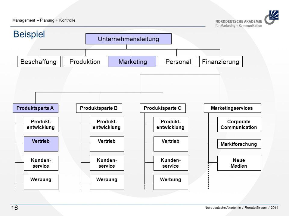 Norddeutsche Akademie / Renate Streuer / 2014 Management – Planung + Kontrolle 16 Beispiel Marketing Produktsparte AProduktsparte BMarketingservicesPr