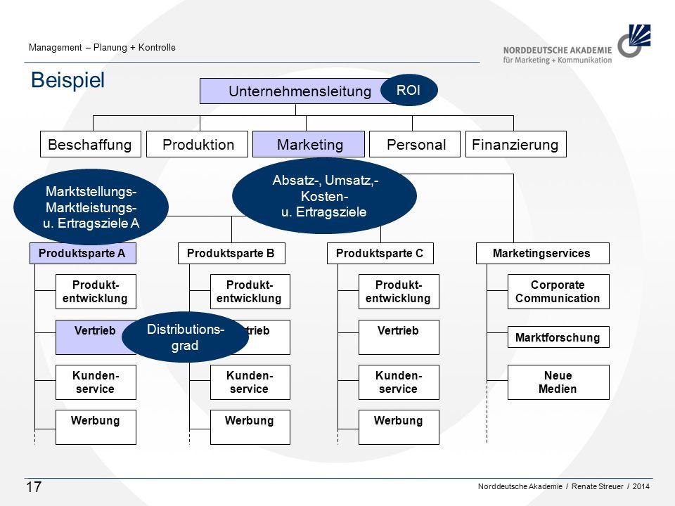 Norddeutsche Akademie / Renate Streuer / 2014 Management – Planung + Kontrolle 17 Beispiel Marketing Produktsparte AProduktsparte BMarketingservicesPr