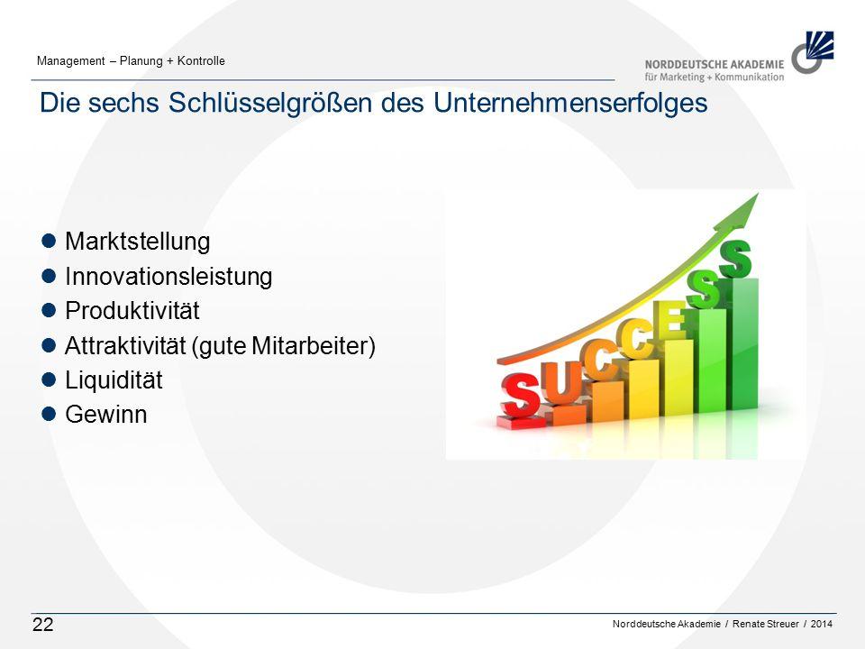 Norddeutsche Akademie / Renate Streuer / 2014 Management – Planung + Kontrolle 22 Die sechs Schlüsselgrößen des Unternehmenserfolges lMarktstellung lI