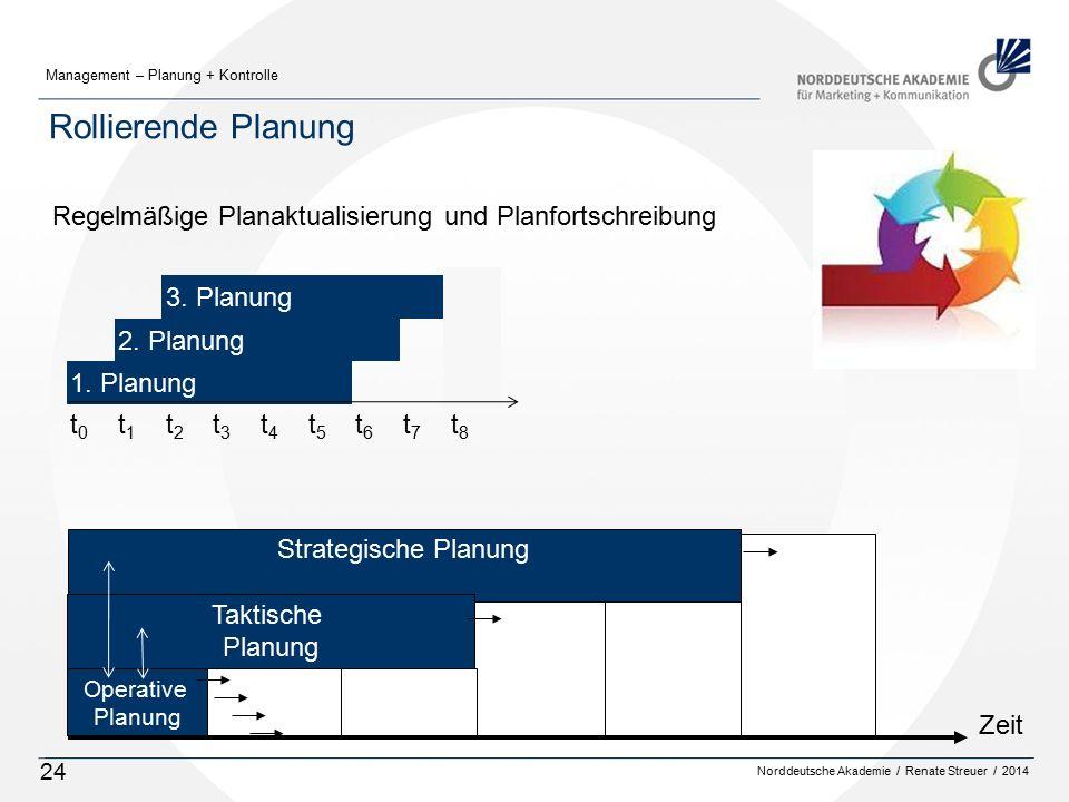 Norddeutsche Akademie / Renate Streuer / 2014 Management – Planung + Kontrolle 24 Rollierende Planung Strategische Planung Taktische Planung Operative Planung Zeit Regelmäßige Planaktualisierung und Planfortschreibung 3.