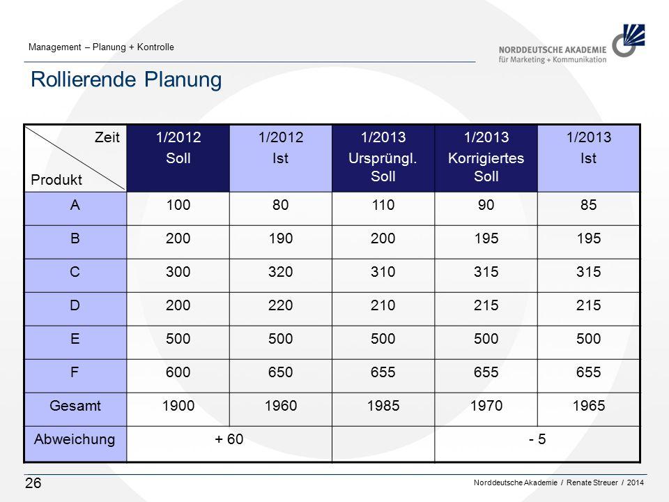 Norddeutsche Akademie / Renate Streuer / 2014 Management – Planung + Kontrolle 26 Rollierende Planung Zeit Produkt 1/2012 Soll 1/2012 Ist 1/2013 Ursprüngl.