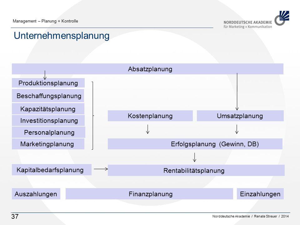 Norddeutsche Akademie / Renate Streuer / 2014 Management – Planung + Kontrolle 37 Unternehmensplanung Absatzplanung Beschaffungsplanung Kapazitätsplanung Personalplanung Erfolgsplanung (Gewinn, DB) Kostenplanung Umsatzplanung Investitionsplanung EinzahlungenAuszahlungen Produktionsplanung Marketingplanung Kapitalbedarfsplanung Rentabilitätsplanung Finanzplanung
