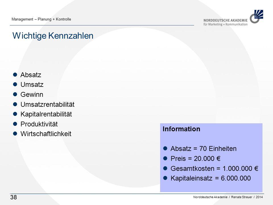 Norddeutsche Akademie / Renate Streuer / 2014 Management – Planung + Kontrolle 38 Wichtige Kennzahlen lAbsatz lUmsatz lGewinn lUmsatzrentabilität lKapitalrentabilität lProduktivität lWirtschaftlichkeit Information lAbsatz = 70 Einheiten lPreis = 20.000 € lGesamtkosten = 1.000.000 € lKapitaleinsatz = 6.000.000