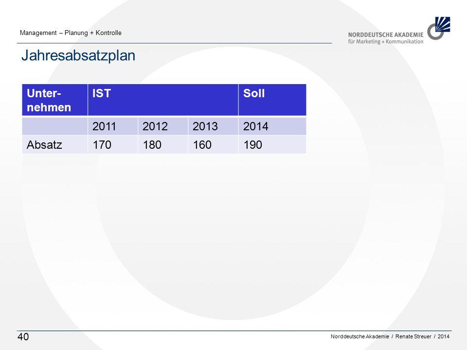 Norddeutsche Akademie / Renate Streuer / 2014 Management – Planung + Kontrolle 40 Jahresabsatzplan Unter- nehmen ISTSoll 2011201220132014 Absatz170180