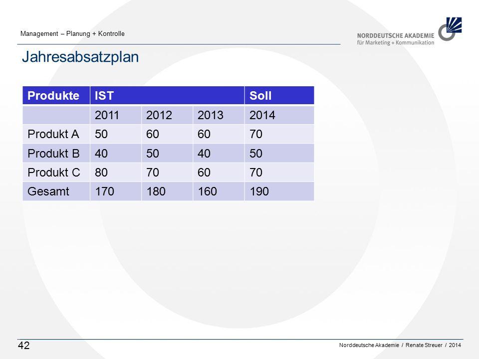 Norddeutsche Akademie / Renate Streuer / 2014 Management – Planung + Kontrolle 42 Jahresabsatzplan ISTSoll 2011201220132014 Produkt A5060 70 Produkt B