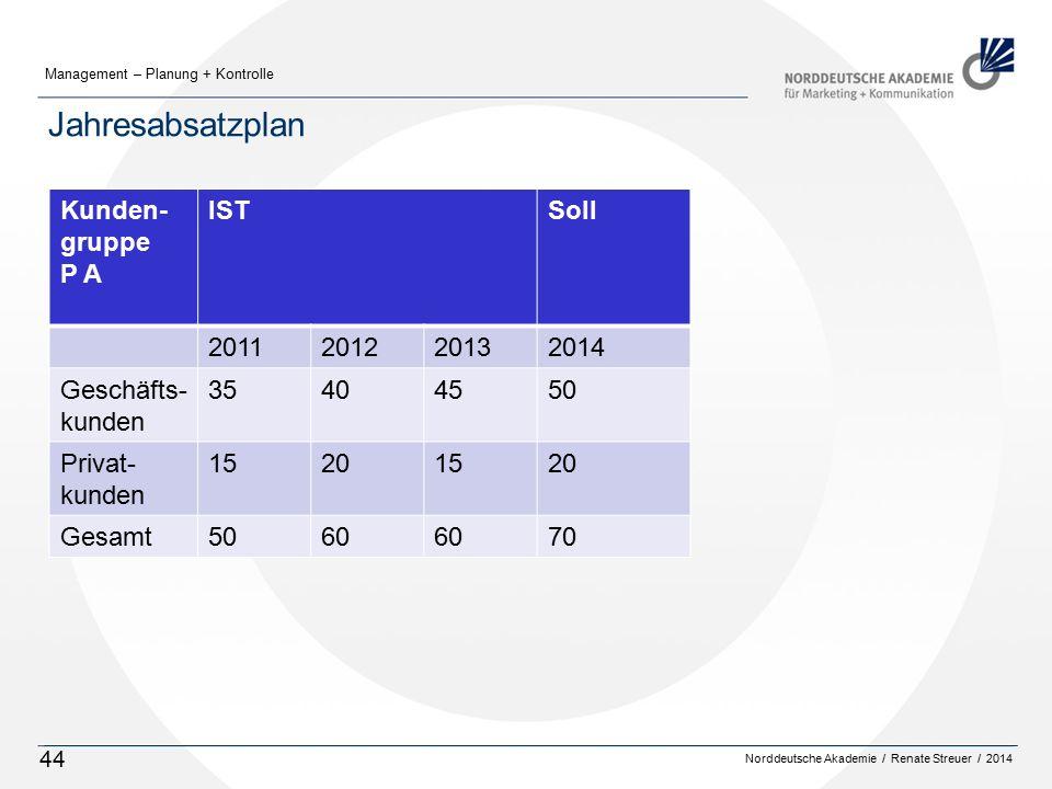 Norddeutsche Akademie / Renate Streuer / 2014 Management – Planung + Kontrolle 44 Jahresabsatzplan Kunden- gruppe P A ISTSoll 2011201220132014 Geschäfts- kunden 35404550 Privat- kunden 15201520 Gesamt5060 70