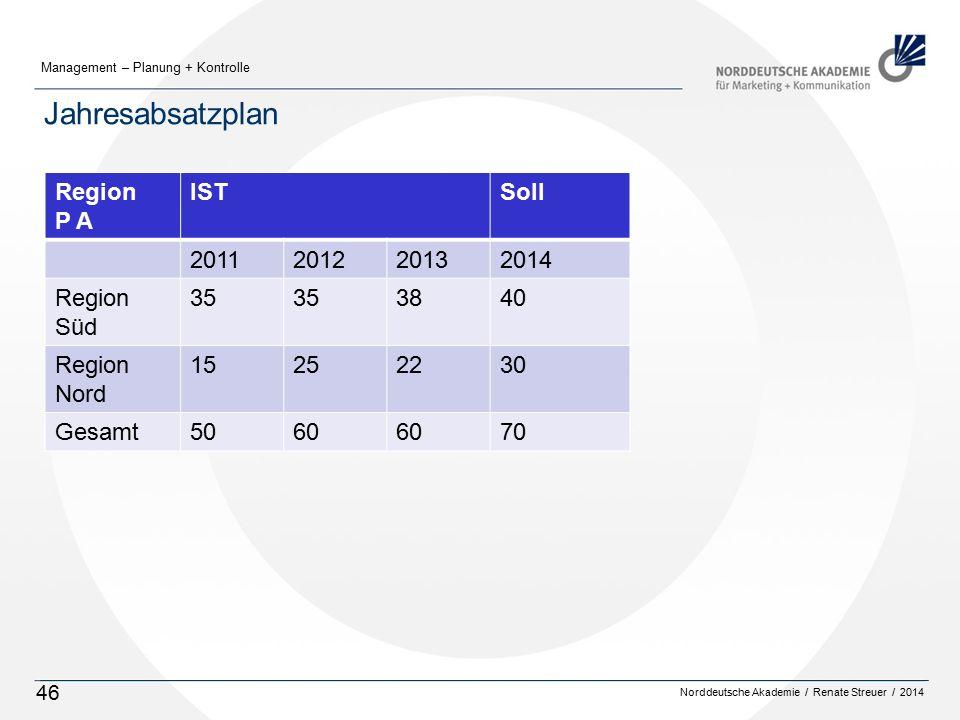 Norddeutsche Akademie / Renate Streuer / 2014 Management – Planung + Kontrolle 46 Jahresabsatzplan Region P A ISTSoll 2011201220132014 Region Süd 35 3840 Region Nord 15252230 Gesamt5060 70