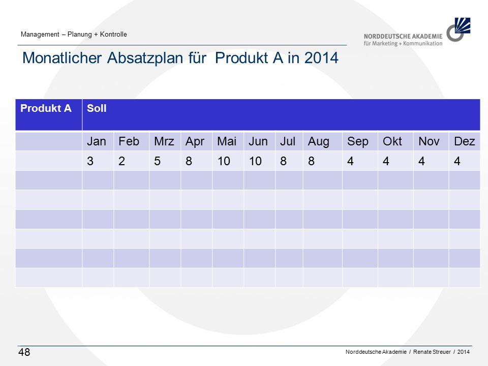 Norddeutsche Akademie / Renate Streuer / 2014 Management – Planung + Kontrolle 48 Monatlicher Absatzplan für Produkt A in 2014 Produkt ASoll JanFebMrzAprMaiJunJulAugSepOktNovDez 325810 884444