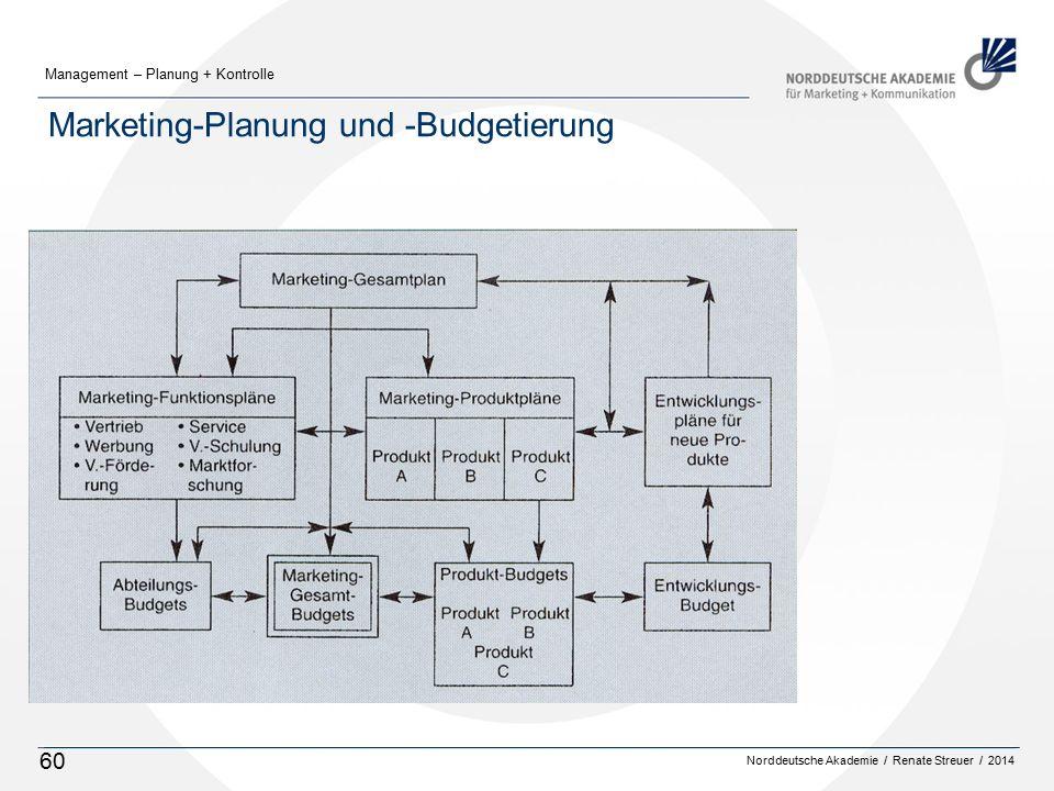 Norddeutsche Akademie / Renate Streuer / 2014 Management – Planung + Kontrolle 60 Marketing-Planung und -Budgetierung