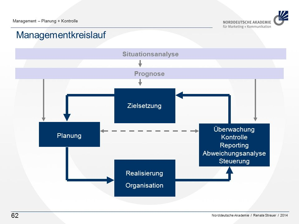 Norddeutsche Akademie / Renate Streuer / 2014 Management – Planung + Kontrolle 62 Managementkreislauf Situationsanalyse Prognose Planung Überwachung K